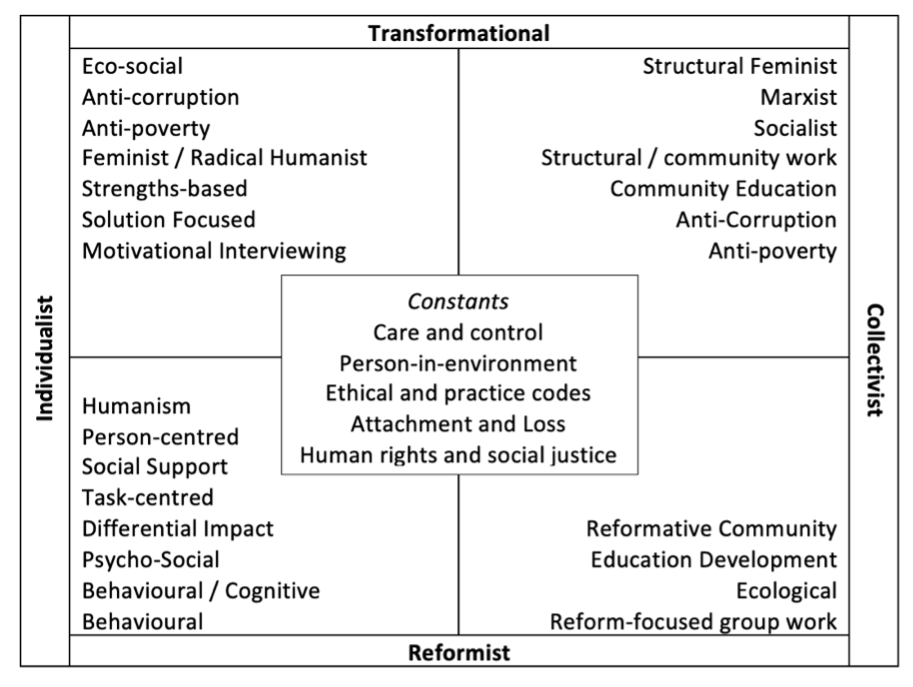 A figure which supports the article review. Constants Care and control Person-in-environment Ethical and practice codes Attachment and Loss Human rights and social justice